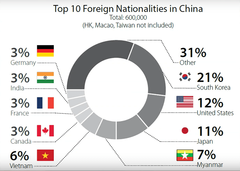 foreigners living in china, expats in china, how many foreigners are there in china?